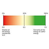 Efficiency spectrum, illustration