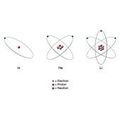 Hydrogen, helium and lithium atoms, illustration