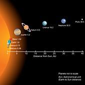 Solar system planetary distances from Sun, illustration