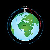 Orbital velocity, illustration