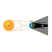 Total lunar eclipse, illustration