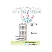 Lightning conductor, diagram