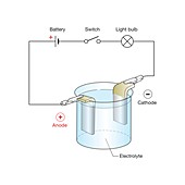Electrolysis, illustration