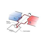 Simple electric motor, illustration