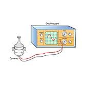 AC dynamo and oscilloscope, illustration