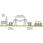 Electricity supply chain, illustration
