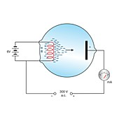 Diode and thermionic emission, diagram