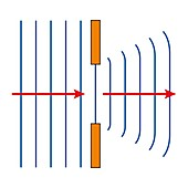Diffraction of waves in a wide gap, illustration
