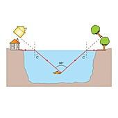 Fish-eye view, illustration