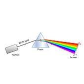Prism refracting light into a spectrum, illustration