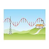 Radio waves, illustration