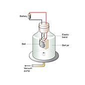Electric bell in a vacuum, illustration