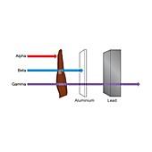 Alpha, beta and gamma radiation, illustration