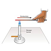 Thermal conduction in a metal, illustration