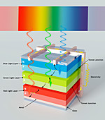 Multi-junction solar cell, illustration