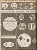 Astronomical figures, 17th century illustration